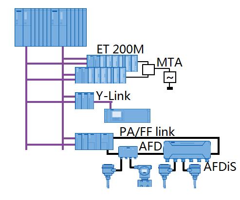 SIS系统-S7-400H系列PLC集成应用