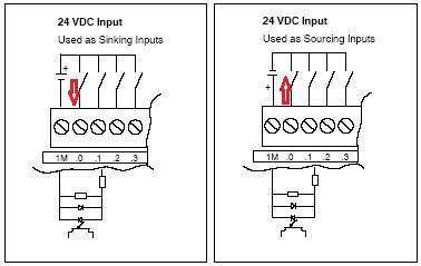 西门子s7-1500sm522数字量输出模块