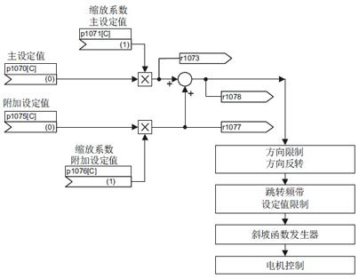 旋转方向可以通过参数进行限制:设定值取反,禁止正 / 负旋转方向
