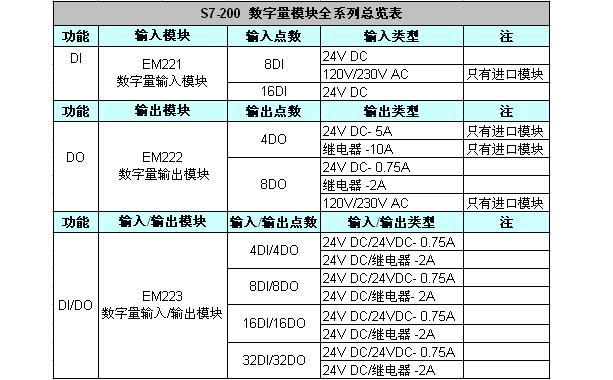 注:(1)表中未标注只有进口模块注释的其它模块都有进口与国产两种类型的模块 (2)EM223中输入/输出类型中:24V DC/24VDC-0.75A是指:输入类型是直流24V,输出类型是直流24V且最大每点电流为0.75A