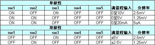 桩模块 驱动模块_WIFI应用led无线控制板解决方案