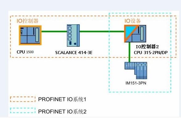 profinet 网络