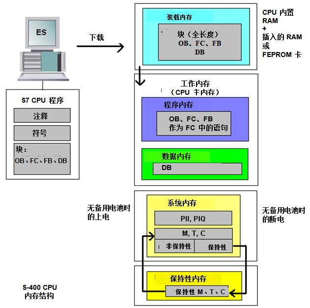 Description: Description: C:UsersPCS7DesktopPCS7_TOP1216H_CPUS7_400H_General_InfoS7_400H_InnerMemoryimageimage001.png