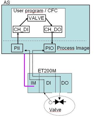 Description: C:UsersPCS7DesktopTO OSTO OSPCS7_TOP_V1PCS7_EngineeringPCS7_AS_EngineeringAPLAPL_ChannelBlocksimageimage001.png
