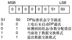 S7-200 ProfiBus DP通信-10