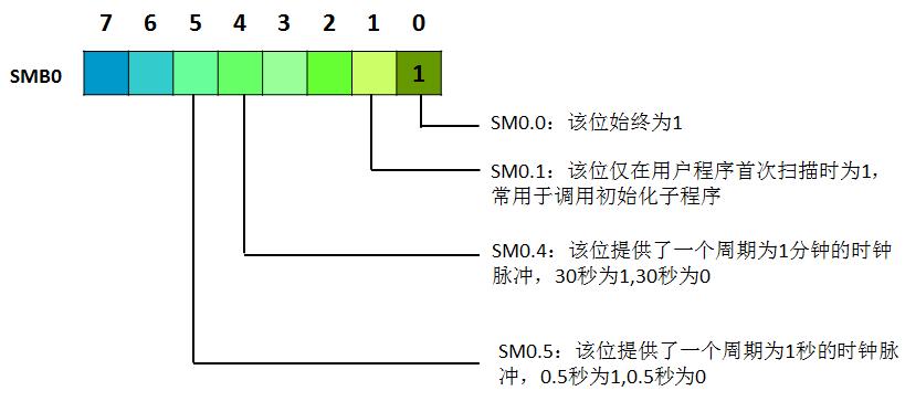 主要内容: 1.变量和存储区 2.寻址方式 (1)S7-200扫描流程 (扫描流程图) 在扫描周期刚开始的时候,CPU会把数字量的输入读取到过程映象输入寄存器,然后接着去执行主程序里面的语句,如果中断的事件满足的时候会优先去执行中断的程序,如果主程序中调用有子程序的时候,会去执行调用子程序的操作,执行子程序里面的内容,接着会去做一些通讯的工作,比如和上位机的通讯,Profibus的通讯等,CPU还会做一些自检诊断,确保CPU的部件、程序的存储器及其他的扩展模块都处于正确的运行状态中,最后在扫描周期的结尾,