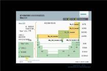 S7-1500 高级功能——编程语言、系统架构、访问方式